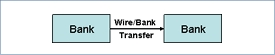 Wire & Bank to Bank Transfer